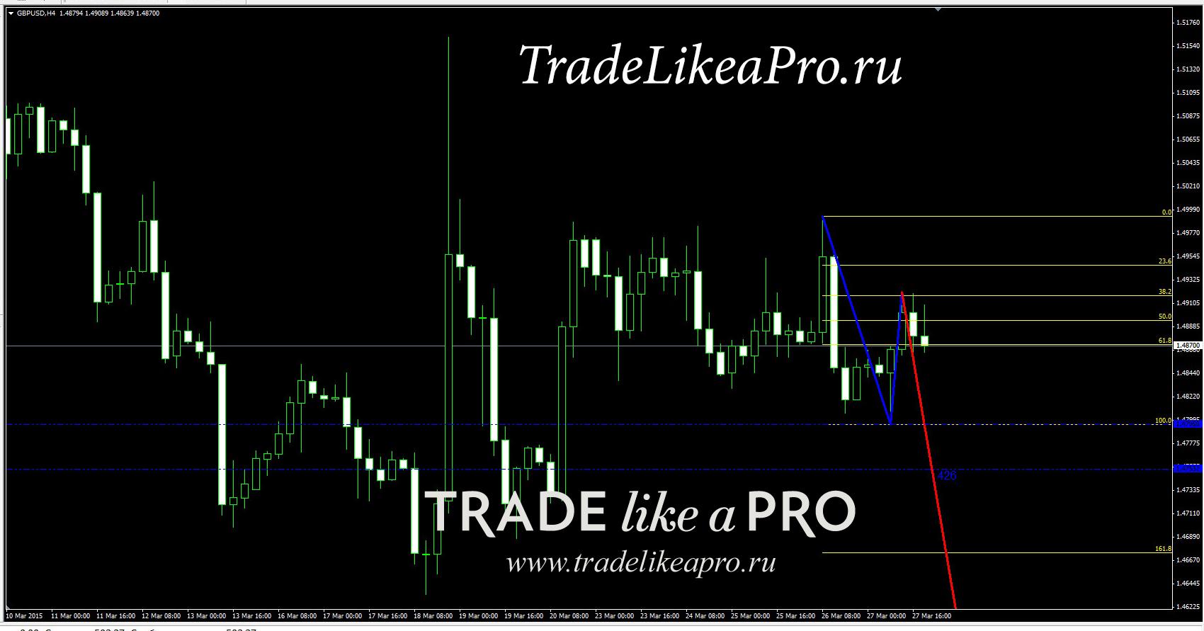 Торговля в форекс по индикаторам наказание за криптовалюту
