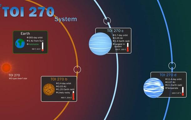 Астрономы обнаружили три новых экзопланеты