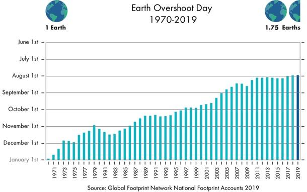 Долг Земле. Заканчиваются возобновляемые ресурсы