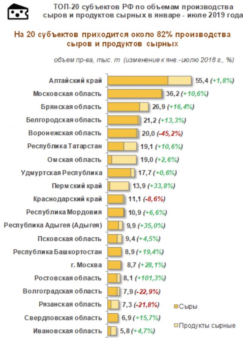 Подмосковье занимает второе место в России по производству сыра и сырных продуктов