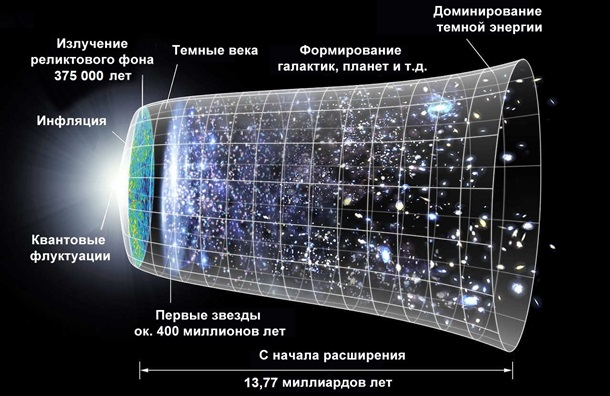 Вселенная - плоскость или сфера? Новый спор ученых