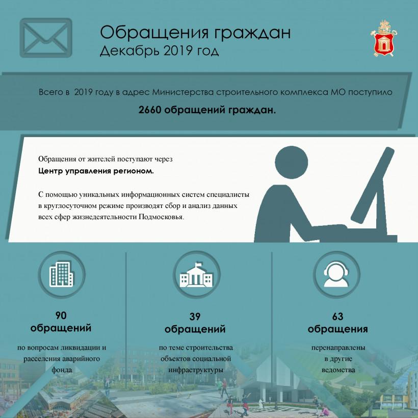 Почти 200 обращений поступило в Минстрой Подмосковья в декабре