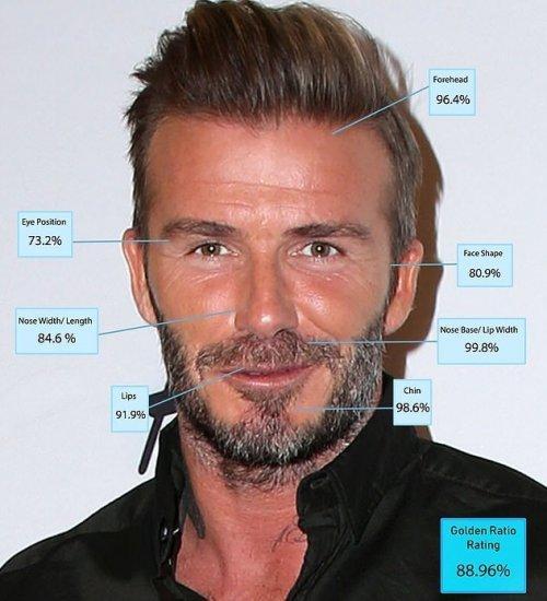 7 место: Дэвид Бекхэм 88,96% красоты