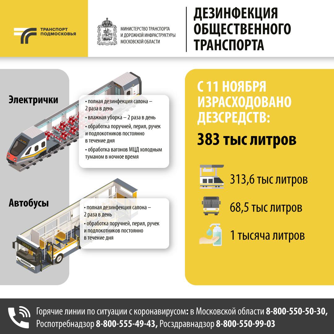 Более 383 тыс. литров антисептика ушло на дезинфекцию транспорта Подмосковья за неделю