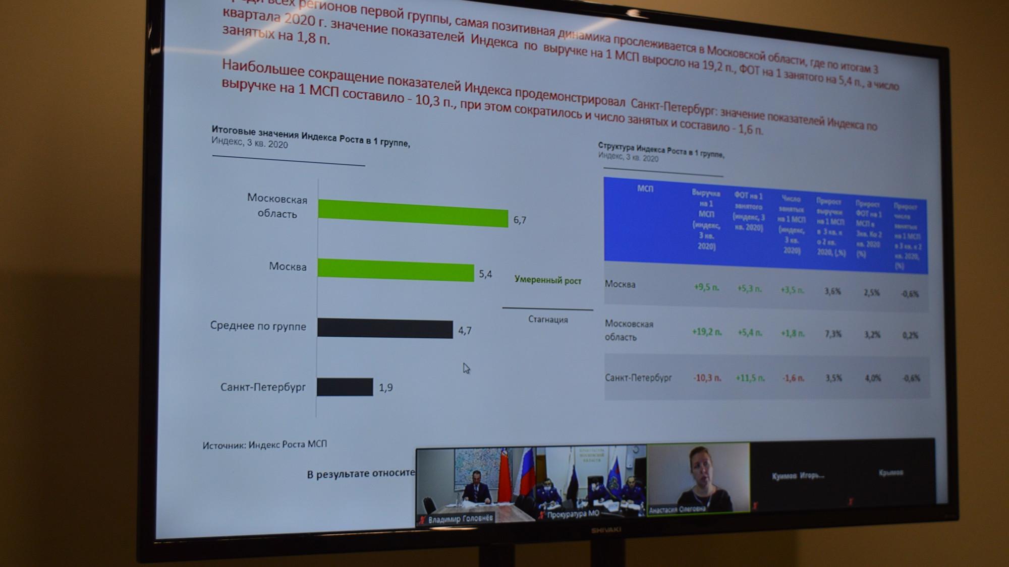 Эксперты обсудили показатели индекса роста МСП в Московской области