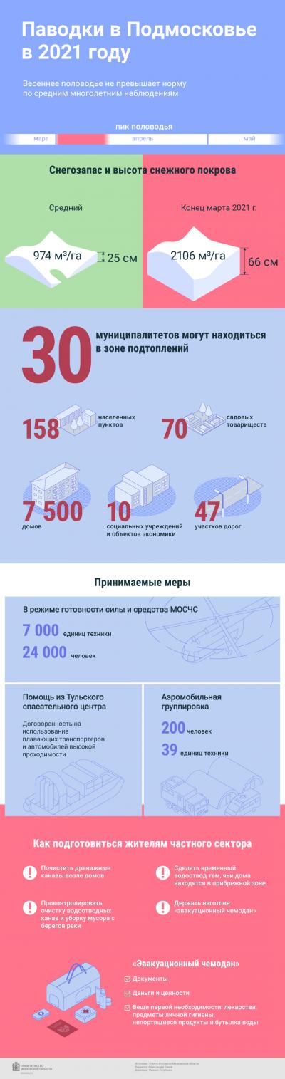 Как проходят паводки в Подмосковье в 2021 году