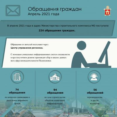 Более 200 обращений граждан поступило через ЦУР в Минстрой Подмосковья в апреле