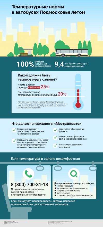 Какой должна быть температура в общественном транспорте Подмосковья летом