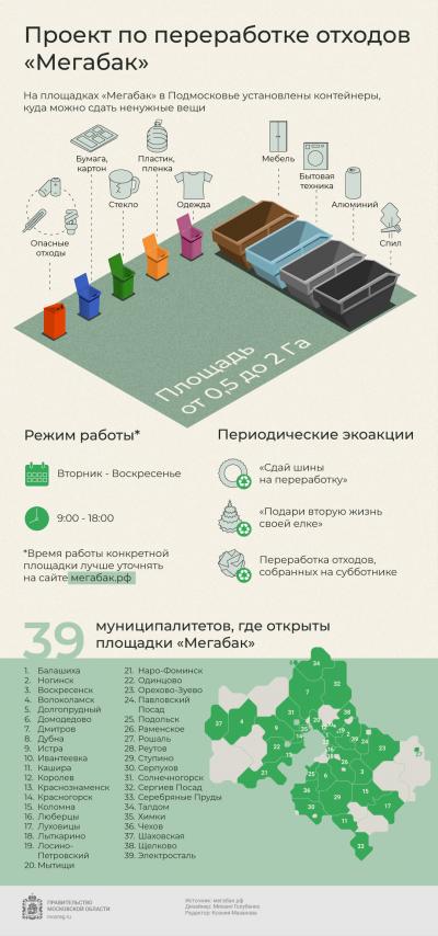 Проект «Мегабак»: куда сдать мусор на переработку в Подмосковье