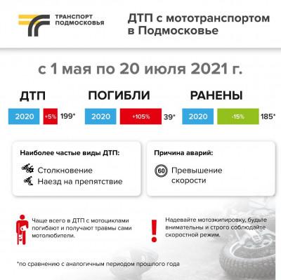 Порядка 40 человек погибли в ДТП с мототранспортом в Московской области