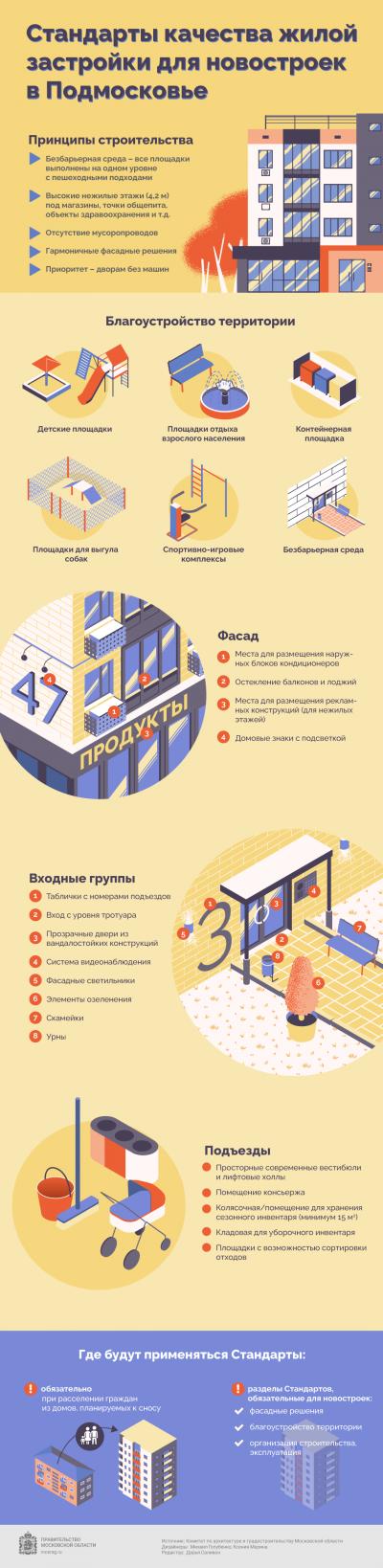 Как будут выглядеть новые многоквартирные дома в Подмосковье