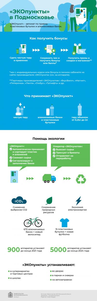 Как в Подмосковье получить бонусы за сдачу пластика и алюминия